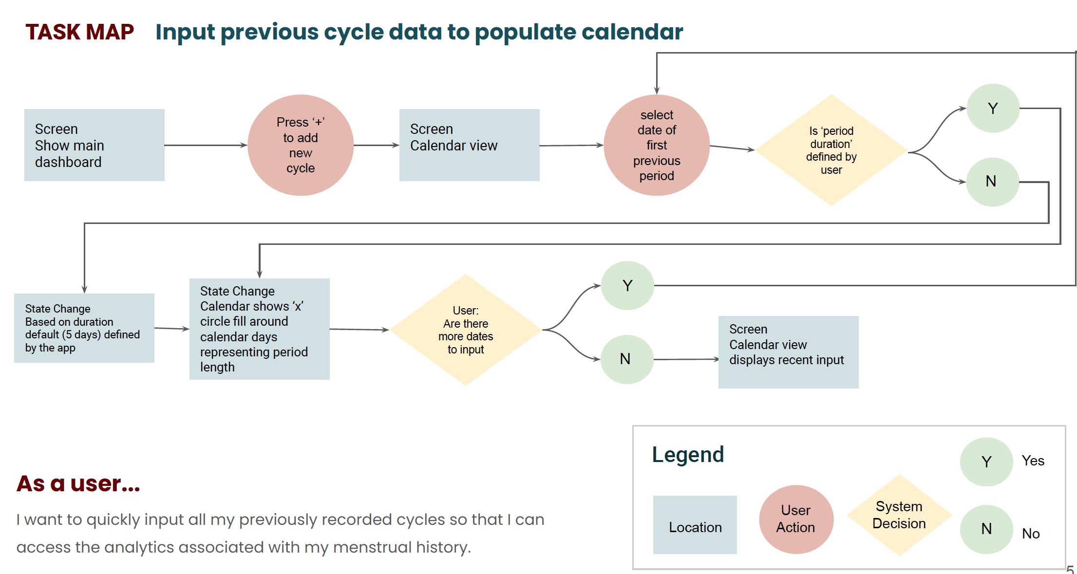 Task Flow Chart